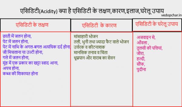 Acidity in hindi:एसिडिटी क्या है एसिडिटी के लक्षण,कारण,इलाज,घरेलू उपाय